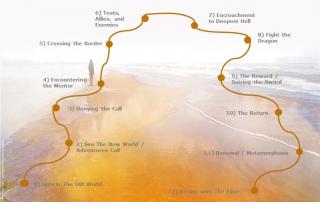 Drama Game Story Map