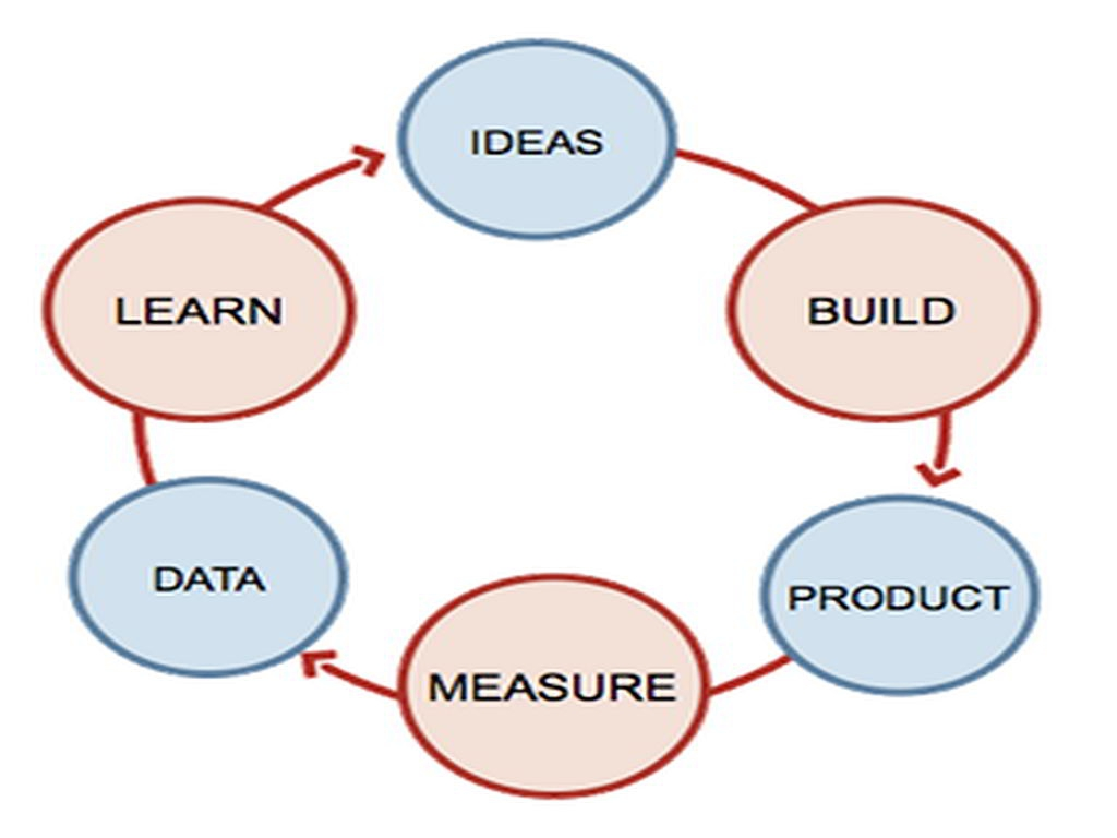 Build Measure Learn Cycle