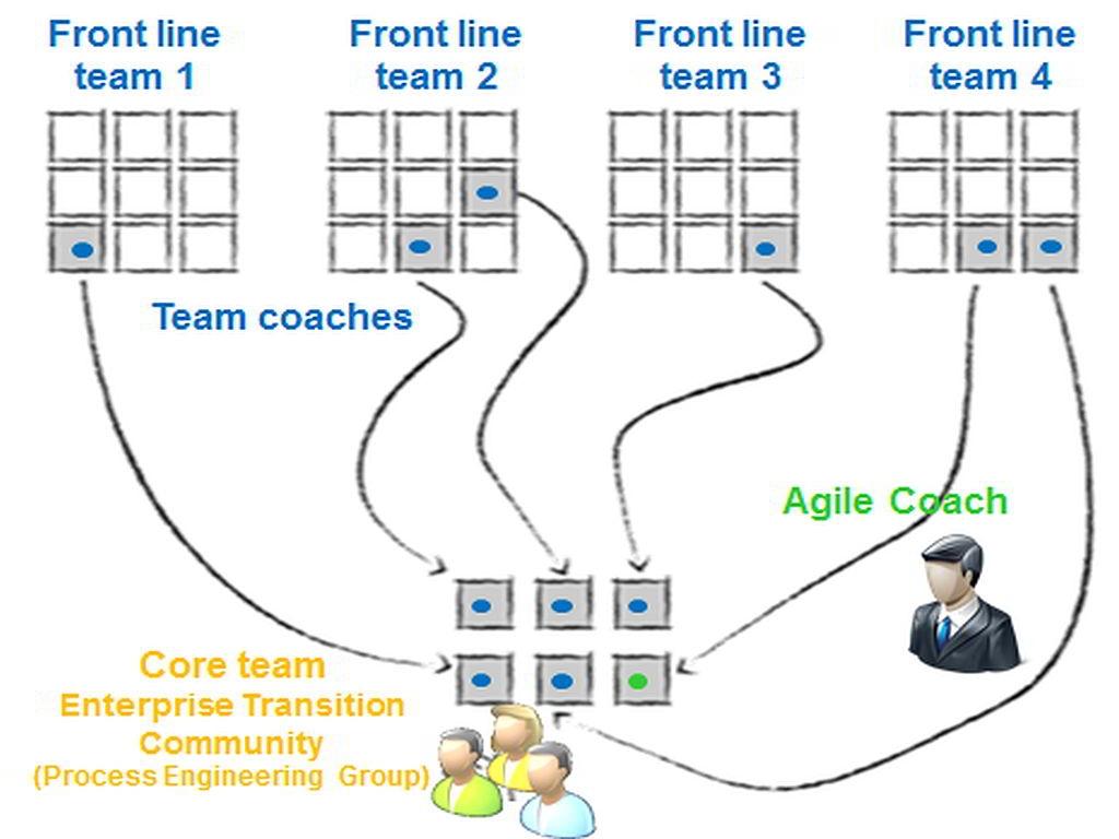 Scaling Change - Enterprise Transition Community