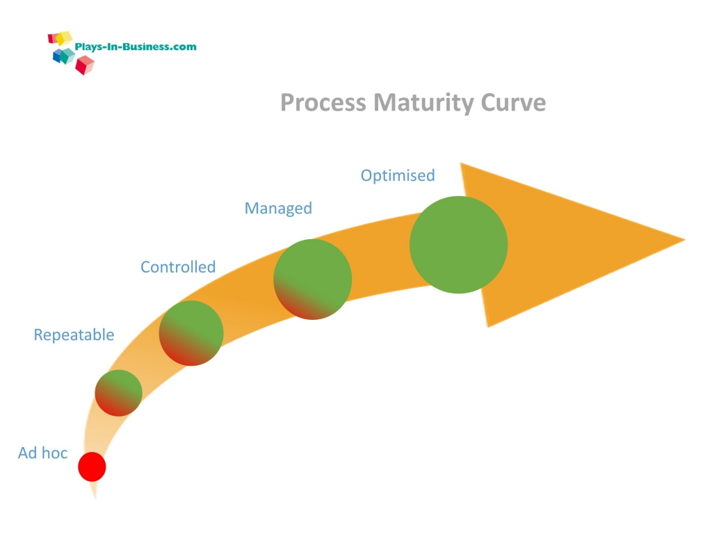 Process Maturity Curve