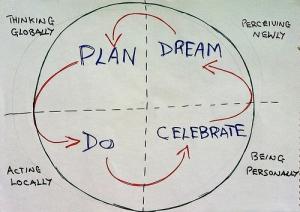 Dragon Dreaming Circle