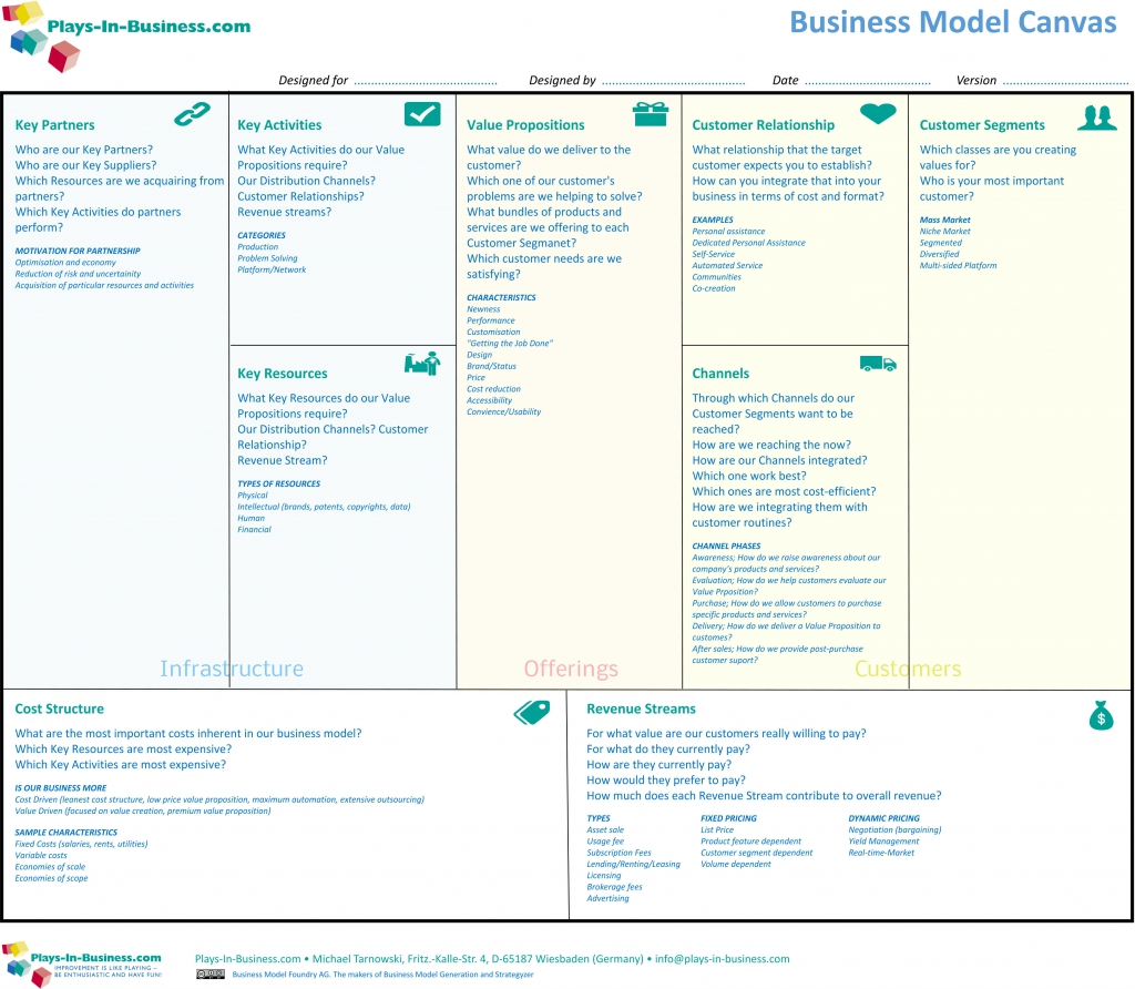 Business Model Canvas coloured