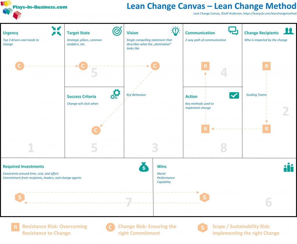 Lean Change Canvas v.0.3