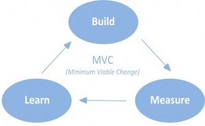 Minimum Viable Change