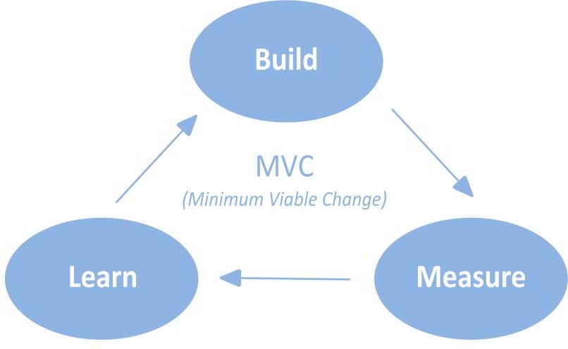 teambuilding methoden agil