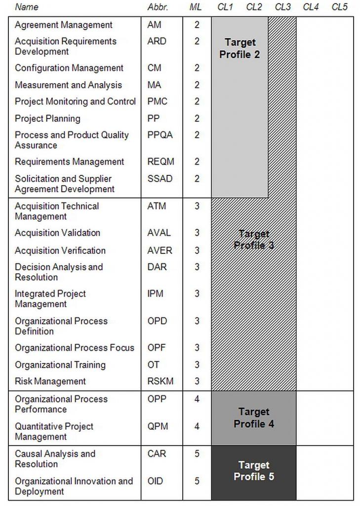 CMMI-ACQ Maturity Levels