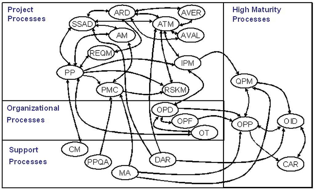 CMMI-ACQ Processes