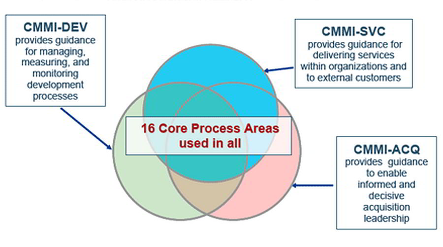 CMMI constellations
