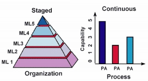 CMMI Representations - staged vs. continuous