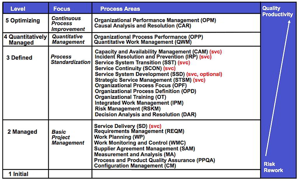 CMMI-SVC Matrurity Levels