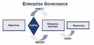 CobIT Enterprise Governance