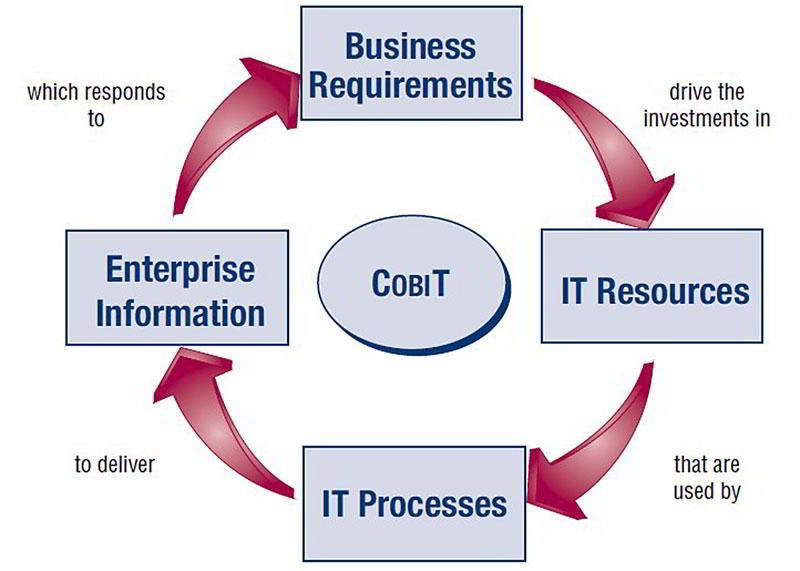 CobIT Model Structure