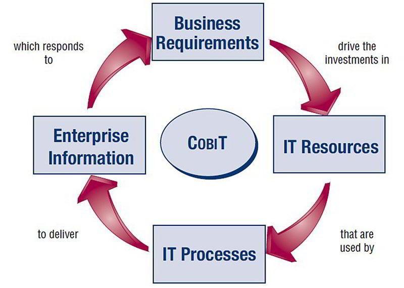 CobIT Model Structure