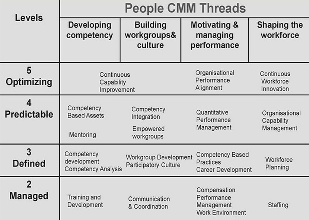People CMM Maturity ans Tasks