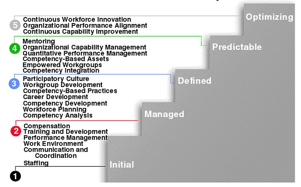 People CMMI Maturity-Levels