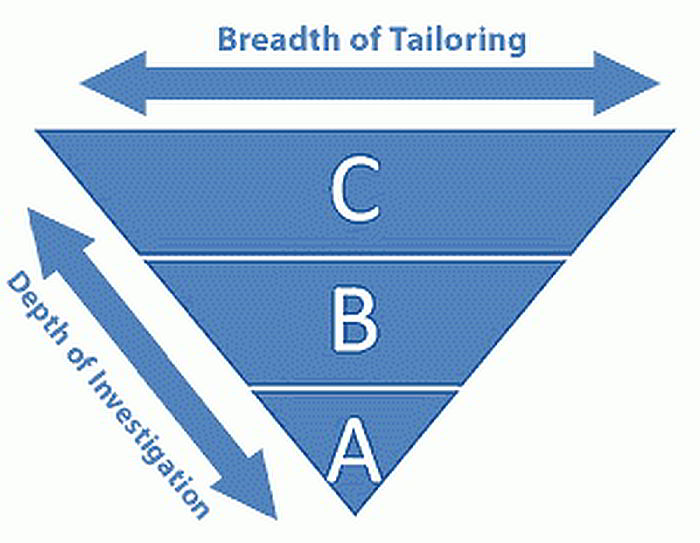 Scampi Appraisals — Breadth of Tailoring
