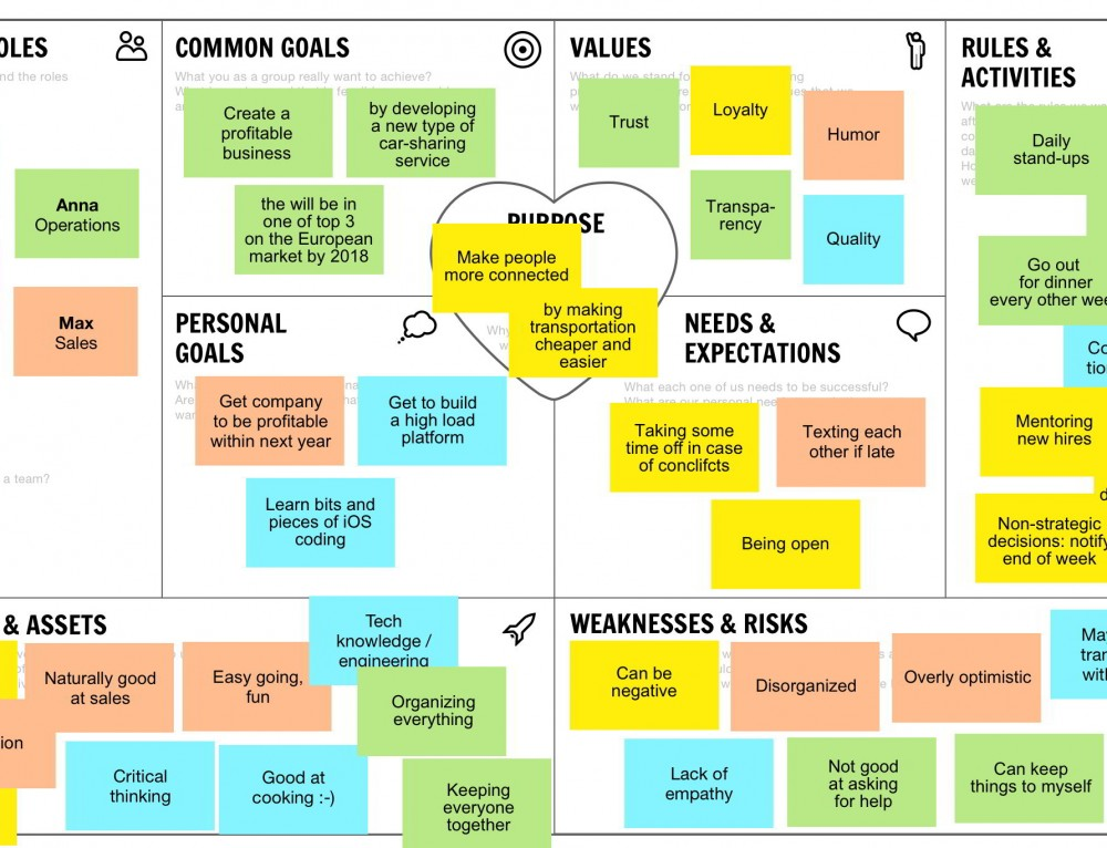 Team Canvas — How to Create Your Team