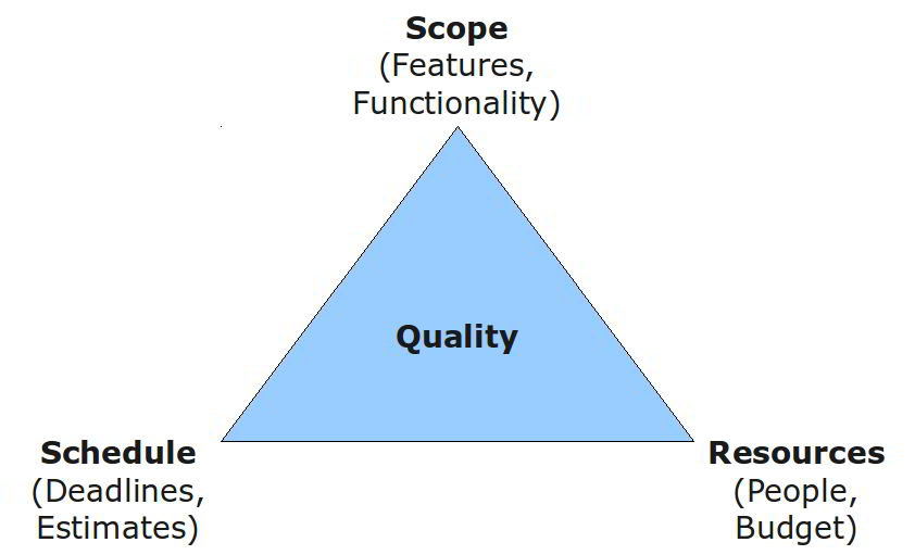 iron triangle in project management Document downloaded from wwwshapebetterserviceseu introduction the project management triangle (called also triple constraint or the iron triangle) is a model of the constraints of project.