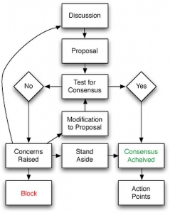 Consensus Flow Chart