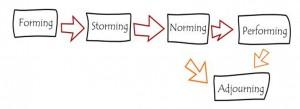 Agile Fluency Enterprise