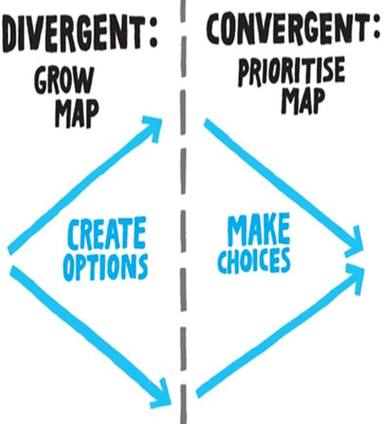 Impact Map Divergent Convergent