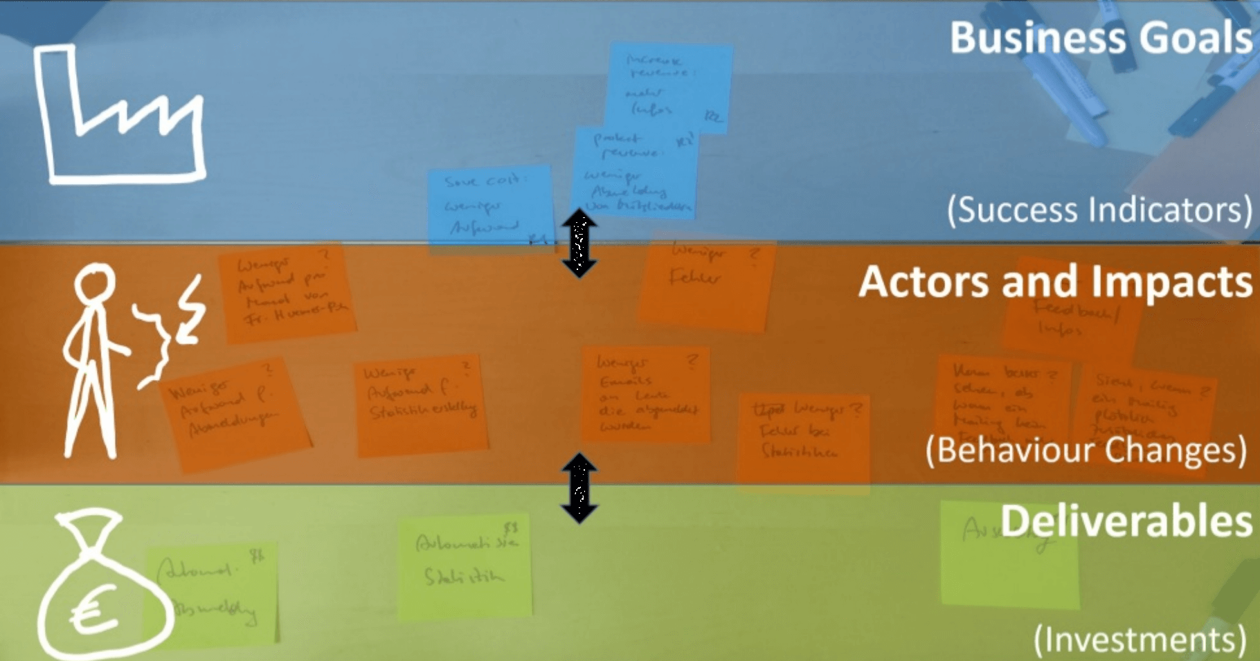 impact mapping  u2014 how to use it  u2022 plays