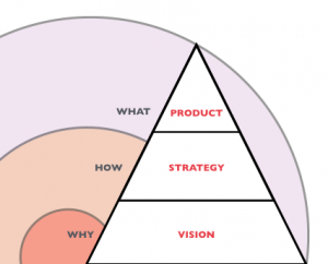 Vision, Strategy, and Product