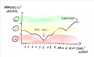 Example of Happy Index – Niko Niko Variant