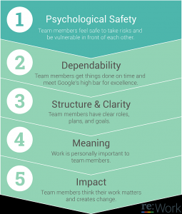 Psychological Safety - 5 Keys To Team Success