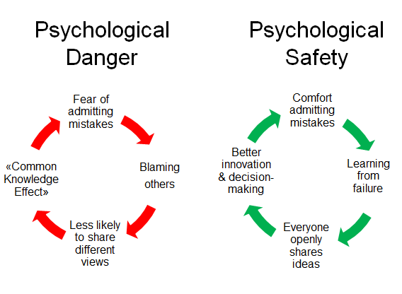 Psychological Safety – Psychological Danger