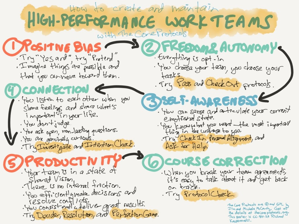 The Core Protocols – High-Performance Teams