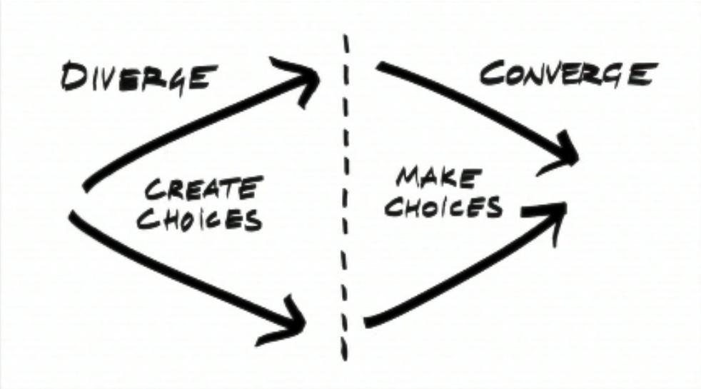 Design Thinking - Converge Diverge