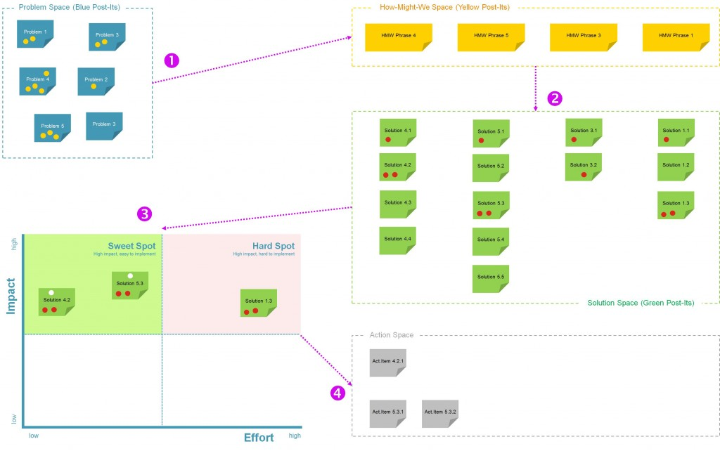 Lightning Decision Jam Workflow