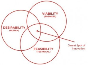 Sweet Spot Innovation — Desirability, Feasibility, and Viability