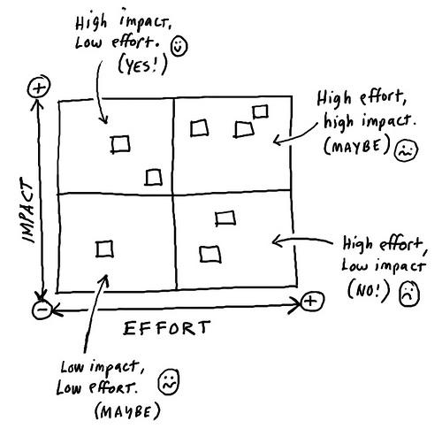 Impact-Effort-Matrix
