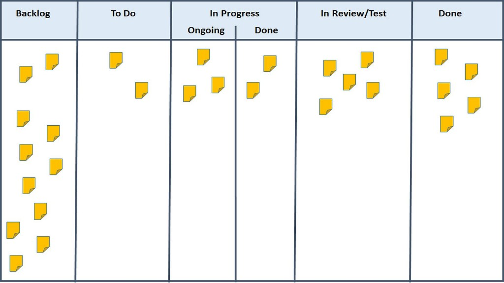 Kanban Board with Backlog & Done lanes and To Do, In Progress (splitted statuses) lanes and in Review/Test lane