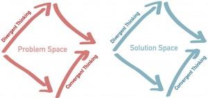 Divergent Convergent Thinking