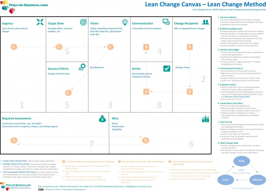 Lean_Change_Canvas_(A0 format)